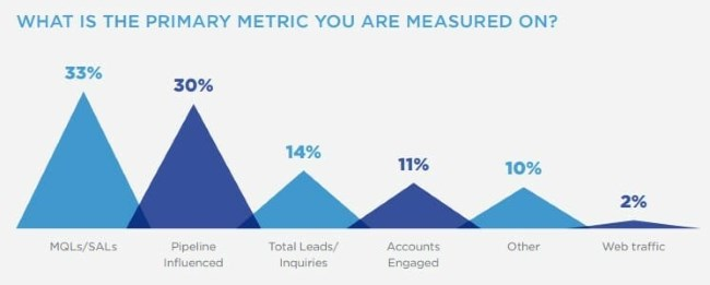 What is the primary metric you are measured on?