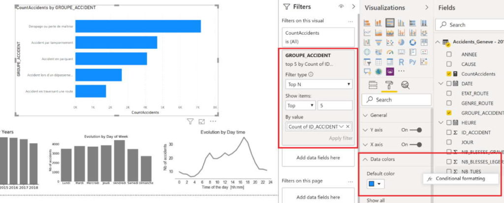 Last chart with the 'clustered bar chart' proposed by PowerBI