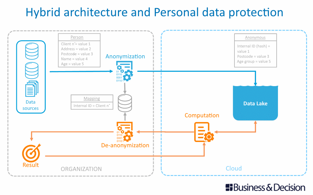 Hybrid architecture and Personal data protection