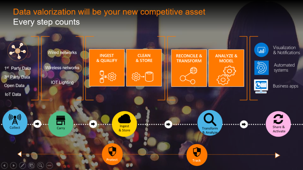 Data valorization will be your new competitive asset