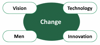 Change culture: 4 drivers of change